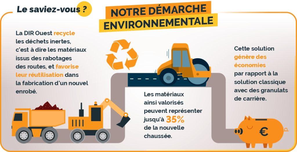 Notre démarche environnementale